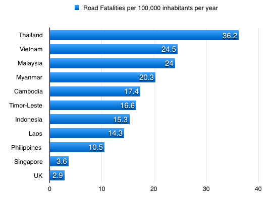 Motorbiking South East Asia Road Safety Statistics