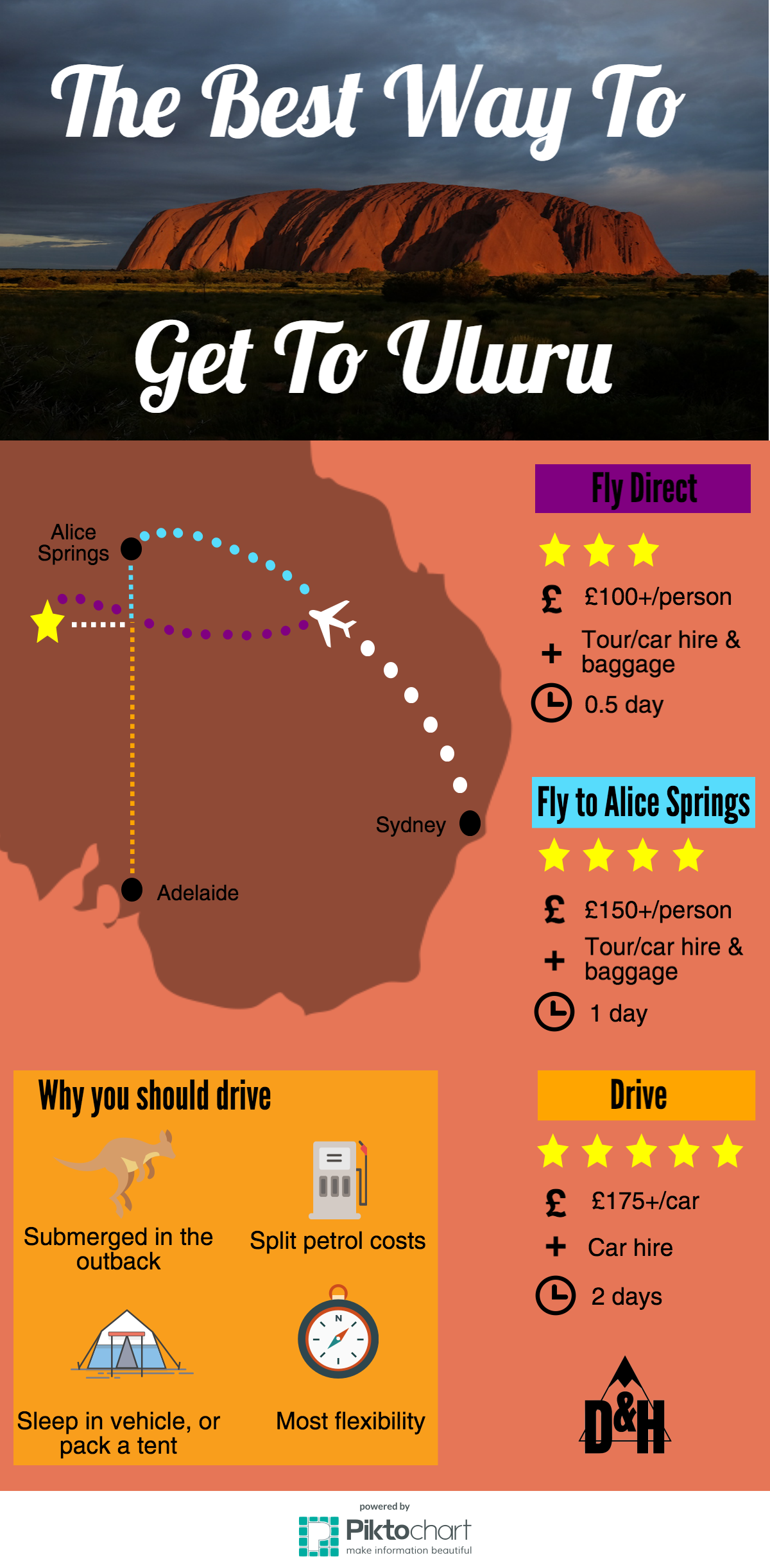 What is the best way to get to Uluru infographic