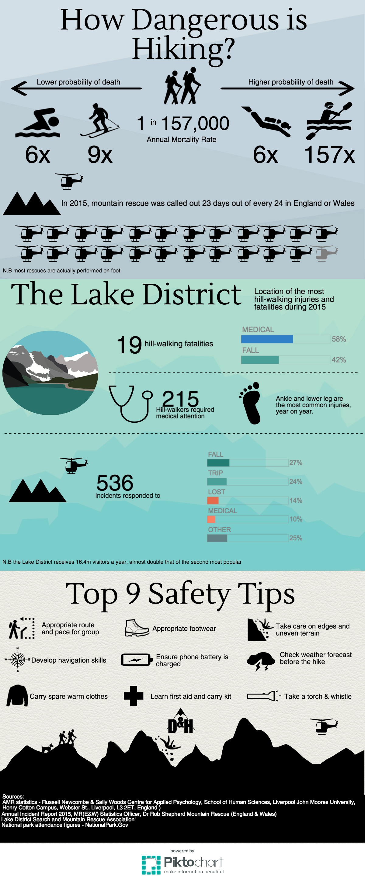 Is Hiking Dangerous Infographic